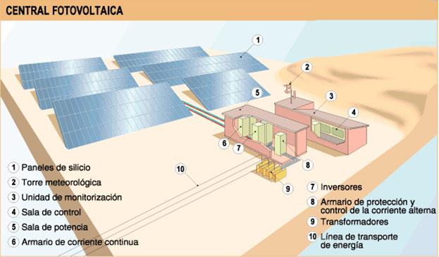 Beneficios De Invertir En Paneles Solares Razones Para
